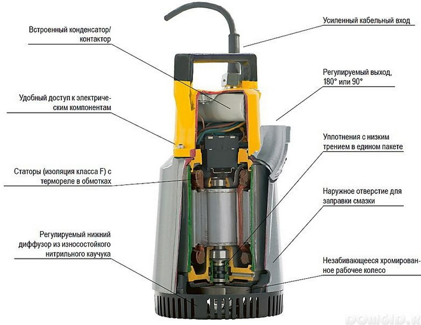 Устройство погружного насоса для очистки канализации