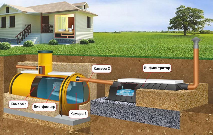 Автономная система канализации на даче