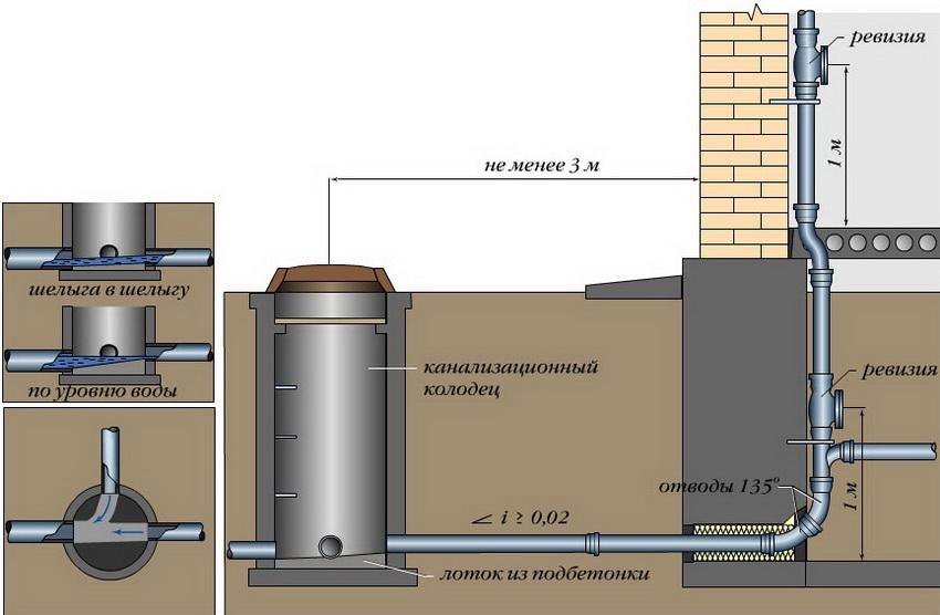 Схема расположения колодца в системе канализации