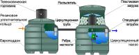 Составляющие элементы системы автономной канализации
