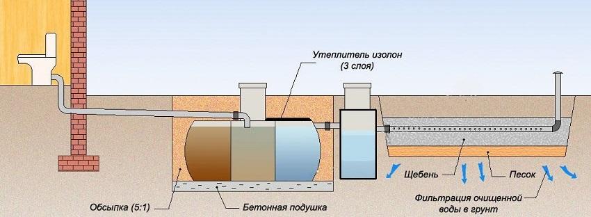 Схема монтажа септика с полем фильтрации