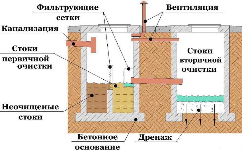 Канализационная система частного дома. Строительная компания КРОСТ город Красноярск