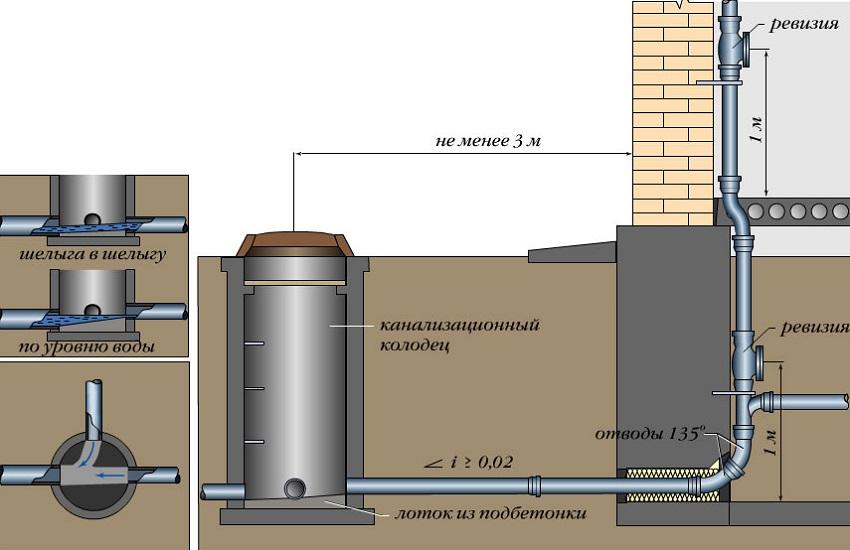Схема наружной канализации на даче