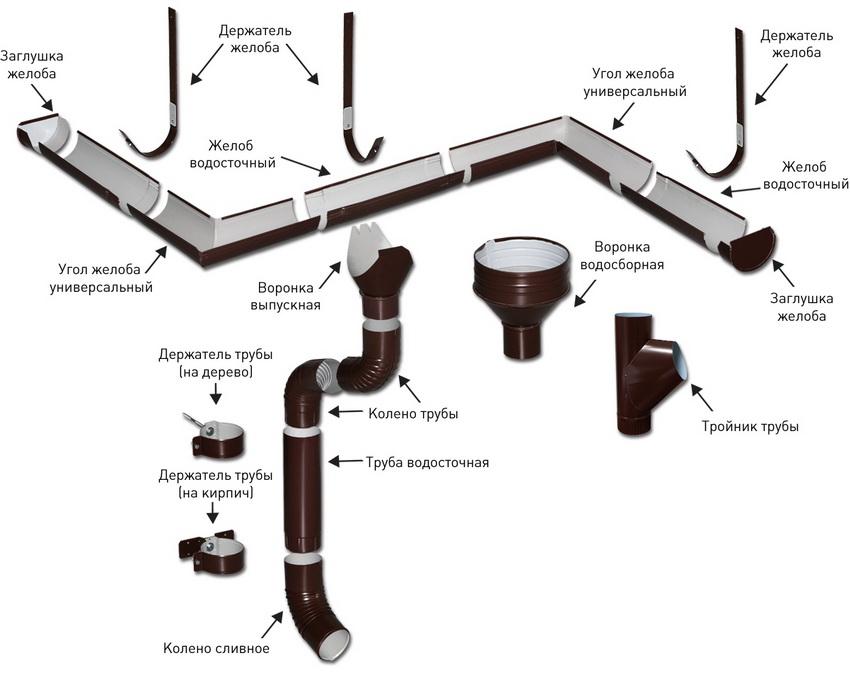 Комплектующие водосточной системы