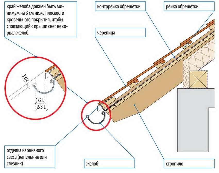Схема монтажа водостока на крыше