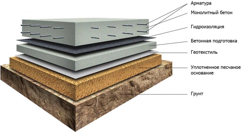 Схема утепления и изоляции бетонного пола для бани