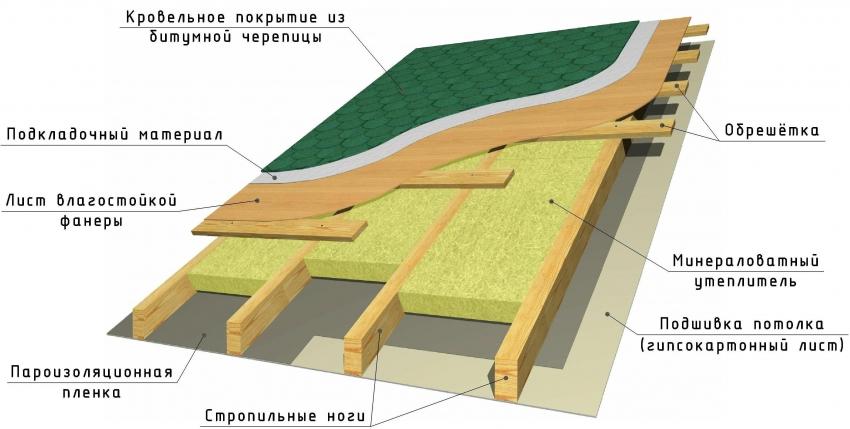 Схема обустройства и утепления крыши бани
