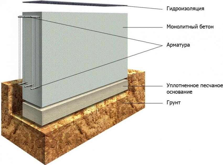 Схема мелкозаглубленного ленточного фундамента, который используется для строительства мини- и каркасных бань