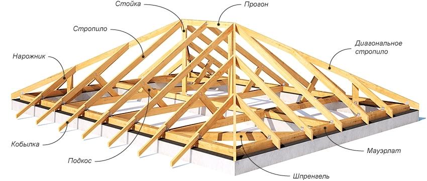 Схема устройства стропильной системы четырехскатной вальмовой крыши