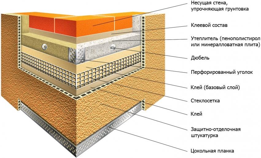 Технология обшивки наружных стен с применением отделки декоративной штукатуркой короед по утеплителю