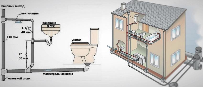 Канализационная система санузла в доме