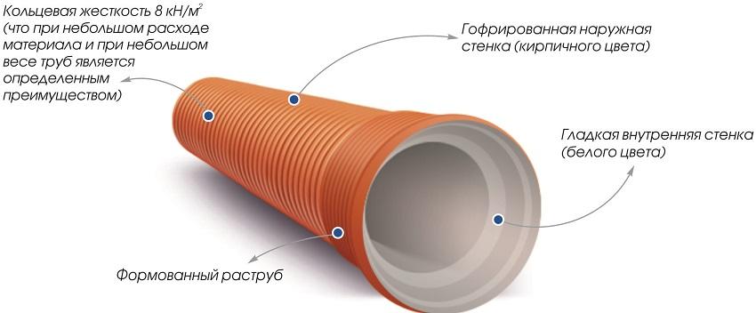Составляющие элементы гофрированной канализационной трубы