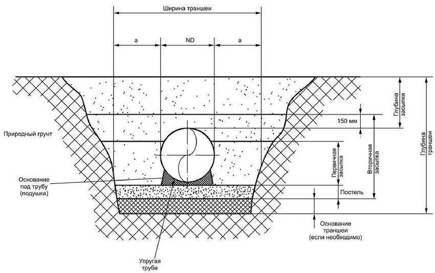 Схема укладки трубы в траншею