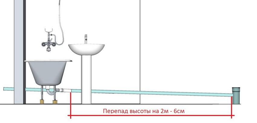 Уклон 0,03 - перепад на 2 метра длины составляет 6 сантиметров