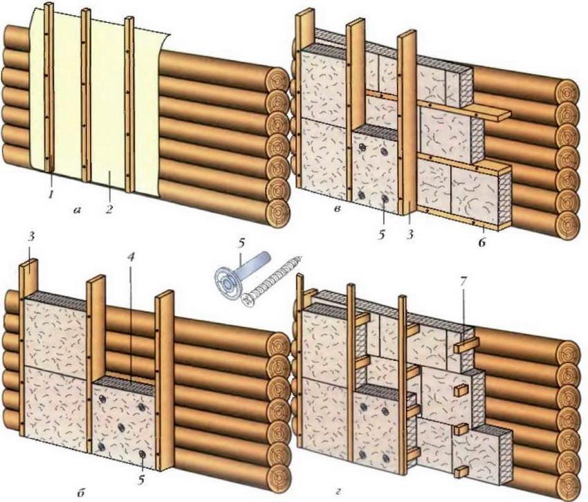 Утепление стен: а - рулонный утеплитель, б - межкаркасное в один слой, в - межкаркасное в два слоя, г - бескаркасное в два слоя; 1 - обрешетка, 2 - рулонный утеплитель, 3 - вертикальный каркас, 4 - плитный утеплитель, 5 - грибок, 6 - горизонтальный каркас, 7 - коротыши