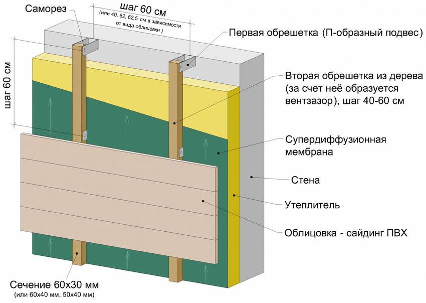 Схема утепления стены с отделкой сайдингом