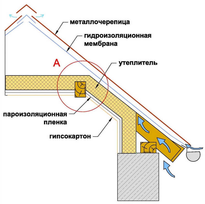 Схема расположения утеплителя в соотношении к крыше строения