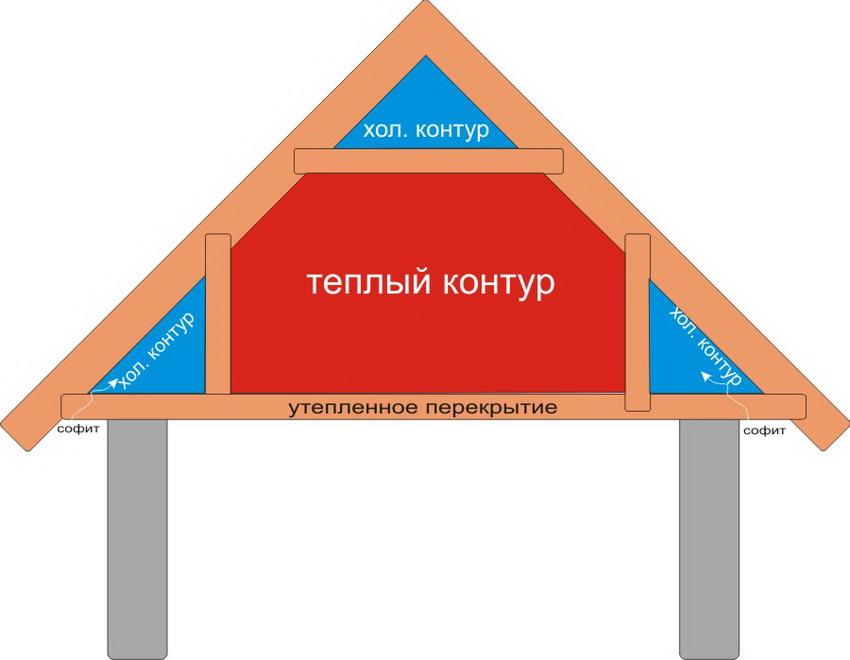Схема температурных контуров мансарды