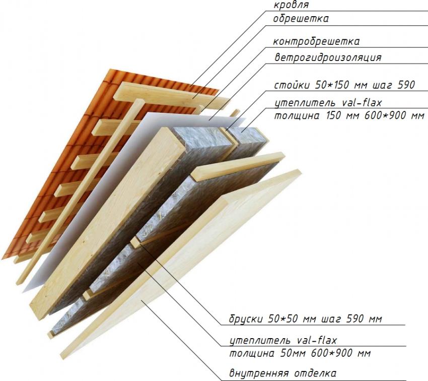 Схема утепления потолочной области мансарды изнутри