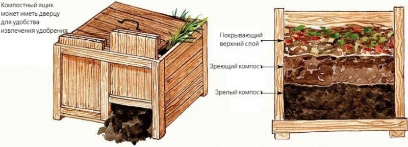 Как можно сделать компостную яму 23