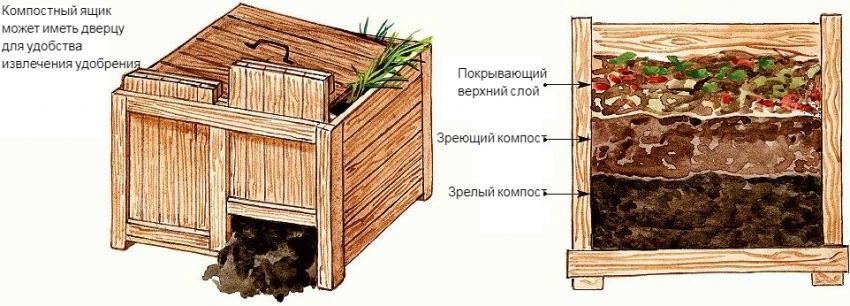 Схема конструкции и закладки компостного ящика по финской технологии