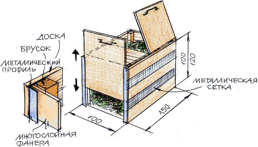 Схема строительства компостного ящика