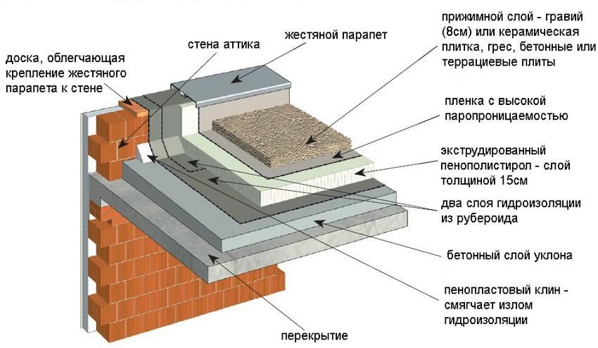 Схема инверсионного совмещенного покрытия плоской крыши