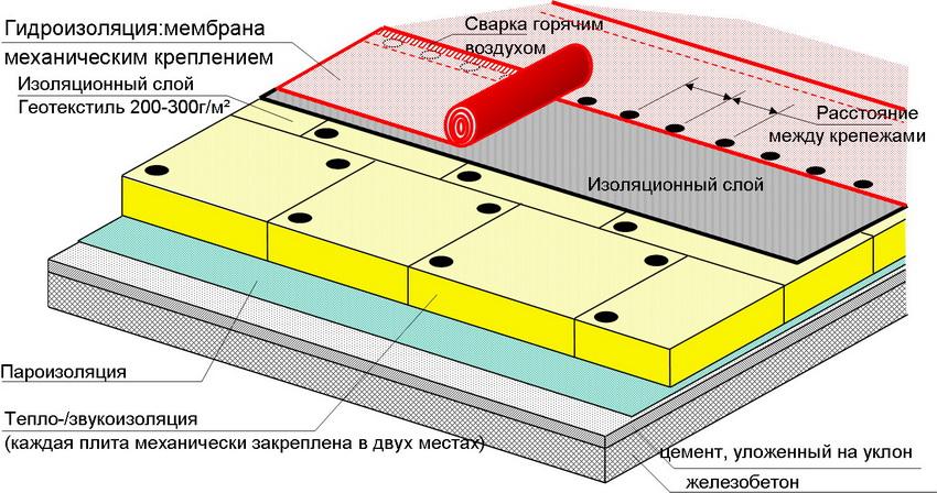 Последовательность слоев кровельной системы с механическим креплением к бетону