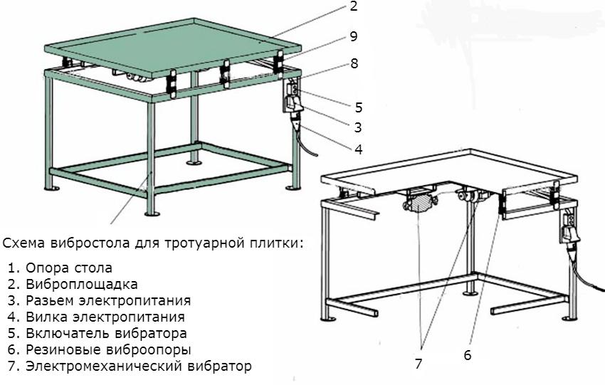 Схема конструкции вибростанка для производства тротуарной плитки