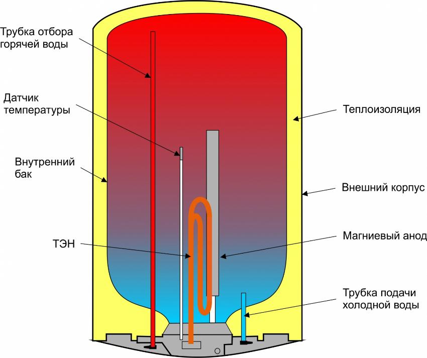 Схема устройства бойлера для горячей воды