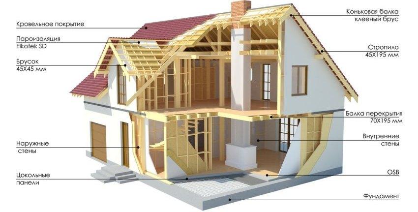 Стоимость строения во многом зависит от выбранного материала