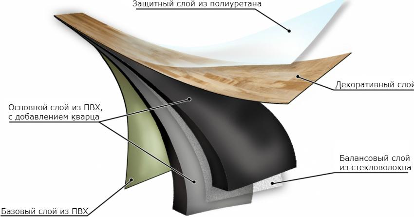 Кварцвиниловая плитка состоит из нескольких слоев, обеспечивающих материалу высокий уровень износостойкости, красивый внешний вид и должный уровень шумоизоляции
