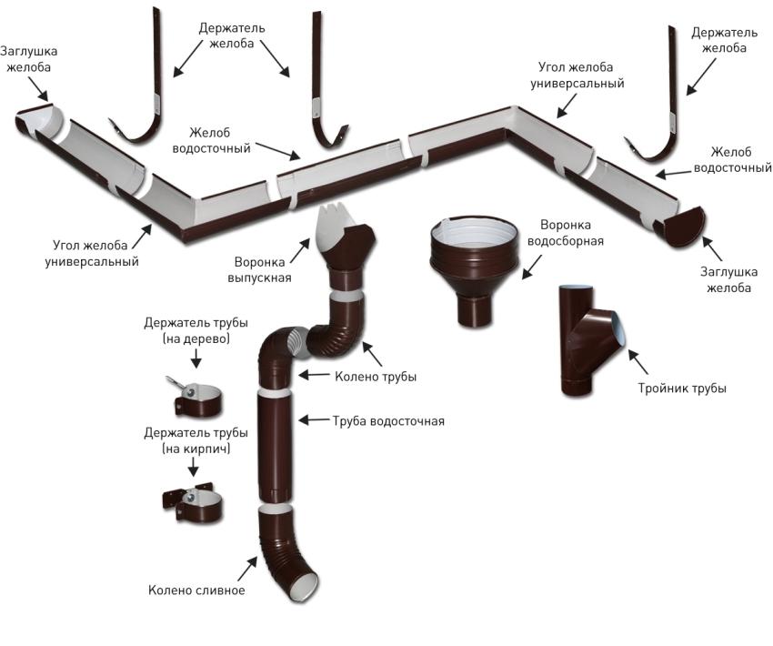Составляющие части водосточной системы