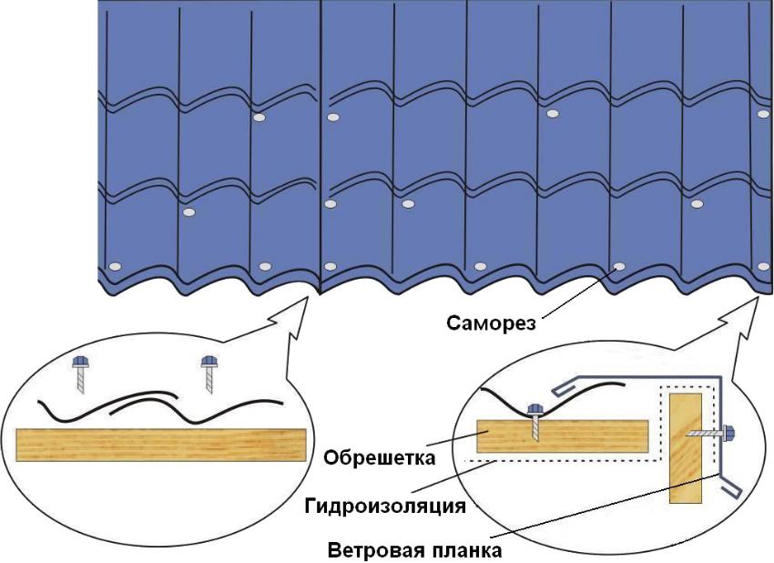 Схема крепления листов металлочерепицы