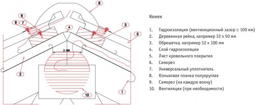 Схема монтажа конька для крыш с треугольным или трапециевидным скатом