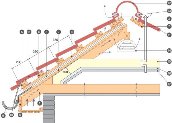 Схема монтажа крыши под металлочерепицу своими руками 89