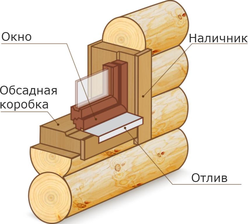 Схема монтажа окна в бане из сруба