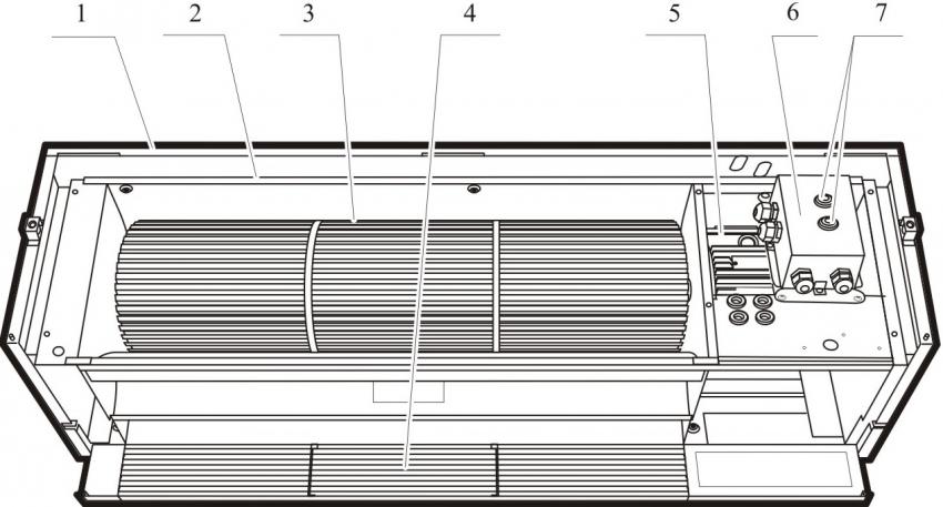 Схема конструкции тепловой завесы: 1 - кожух ,2 - корпус вентилятора, 3 - рабочее колесо (сталь), 4 - решётка выходная, 5 - электродвигатель, 6 - блок пусковой 7 - кнопка возврата электротеплового токового реле