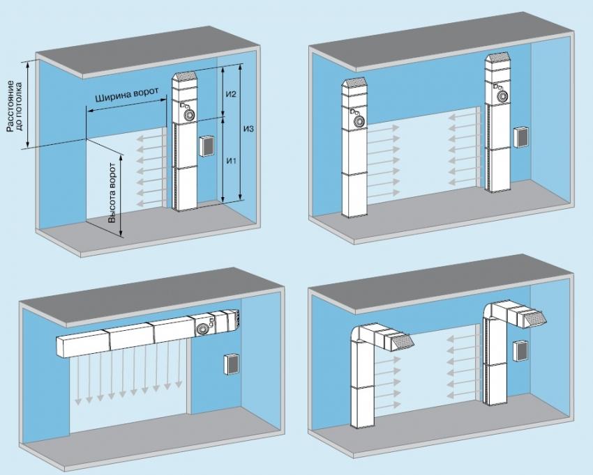 Схема вариантов расположения тепловых завес
