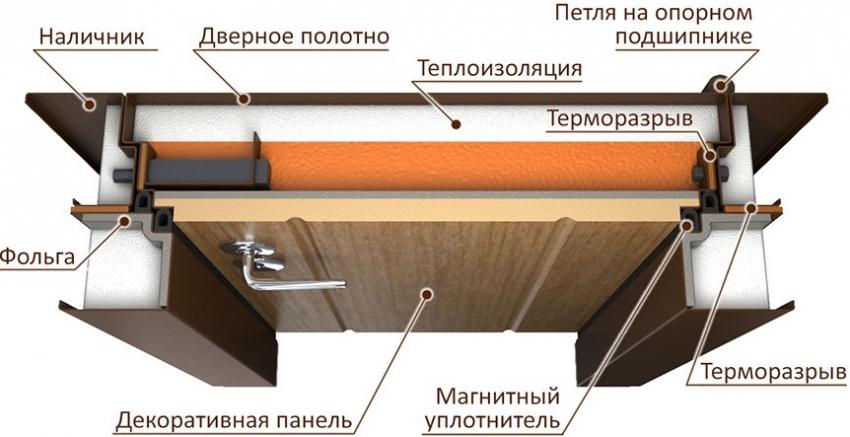 Схема устройства и крепления термодверей для частного дома