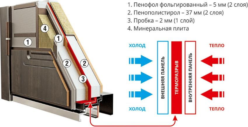 Схема устройства термодверей с пенополистиролом и минеральной плиты в качестве слоя утеплителя