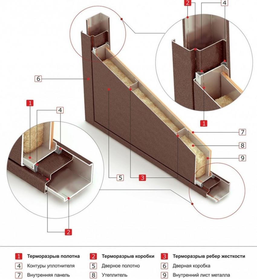 Схема устройства входных дверей с терморазрывом