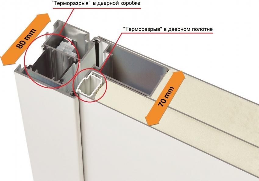 Качественные термодвери остащены терморазрывом не только в дверном полотне, но и в коробке