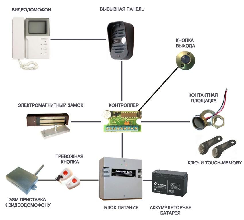 Вариант подключения видеодомофона с электромагнитным замком