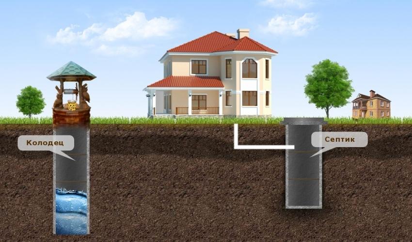 Важным аспектом при размещении колодца является достаточная отдаленность источника воды от септика