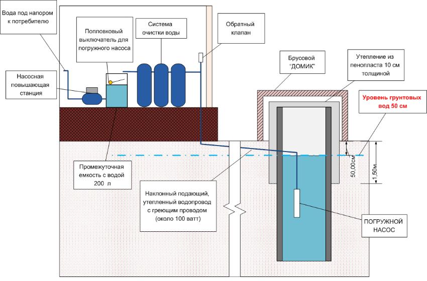 Схема устройства водоснабжения для частного дома с использованием незамерзающего колодца, погружного насоса для поднятия воды и насосной станции