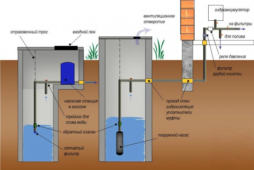 Схема водоснабжения частного дома из колодца