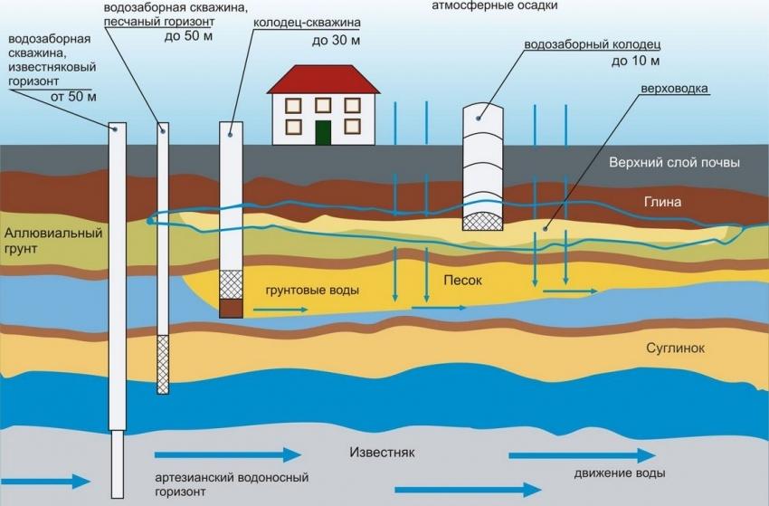 Сравнительная схема размещения скважин, колодца и пролегания грунтовых вод