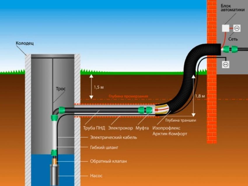Схема проведения водопровода из колодца в частный дом с использованием погружного насоса