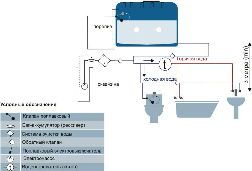 Схема подключения накопительного бака к скважине и другим коммуникационным узлам